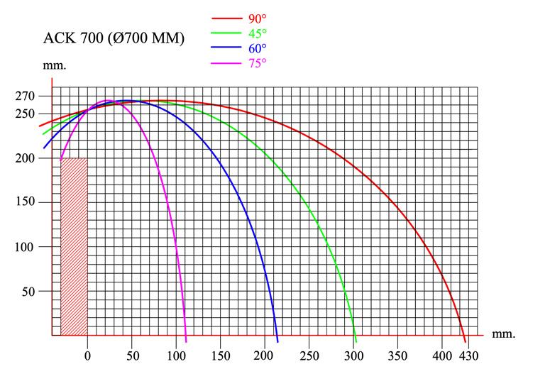 Yilmaz ACK 700 aluminum upcut saw cutting diagram