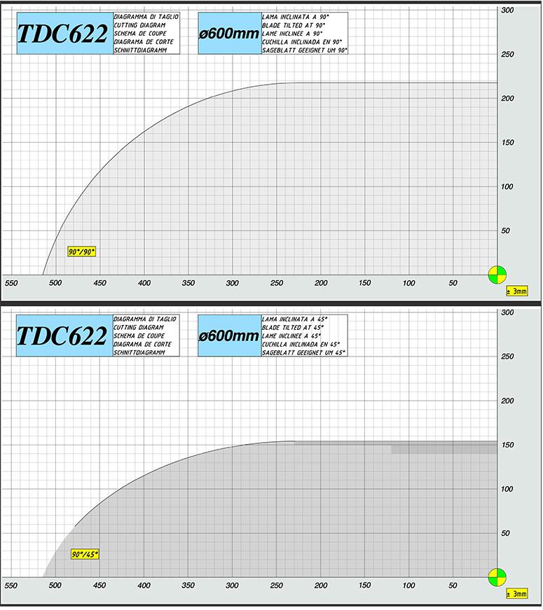 Mecal TDC 622 Dynacut double miter saw cutting diagram