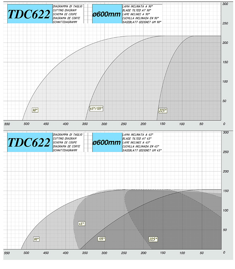 Mecal TDC 622 Edgemaster compound double miter saw cutting diagram