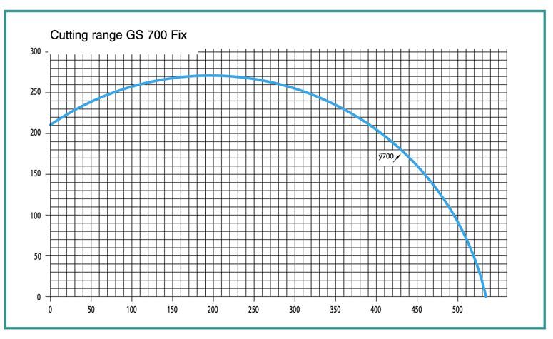 Pressta Eisele GS700 aluminum upcut saw cutting diagram