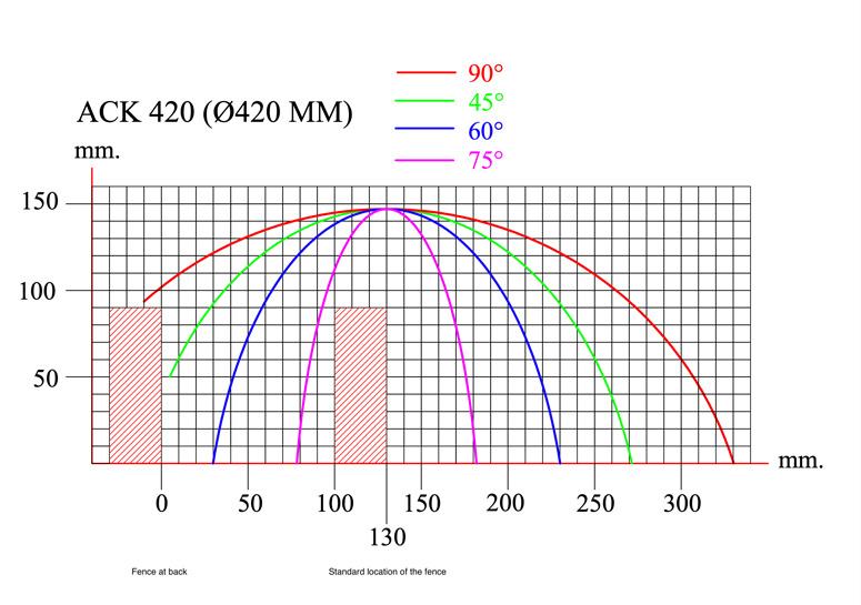 Yilmaz ACK 420 aluminum upcut saw cutting diagram