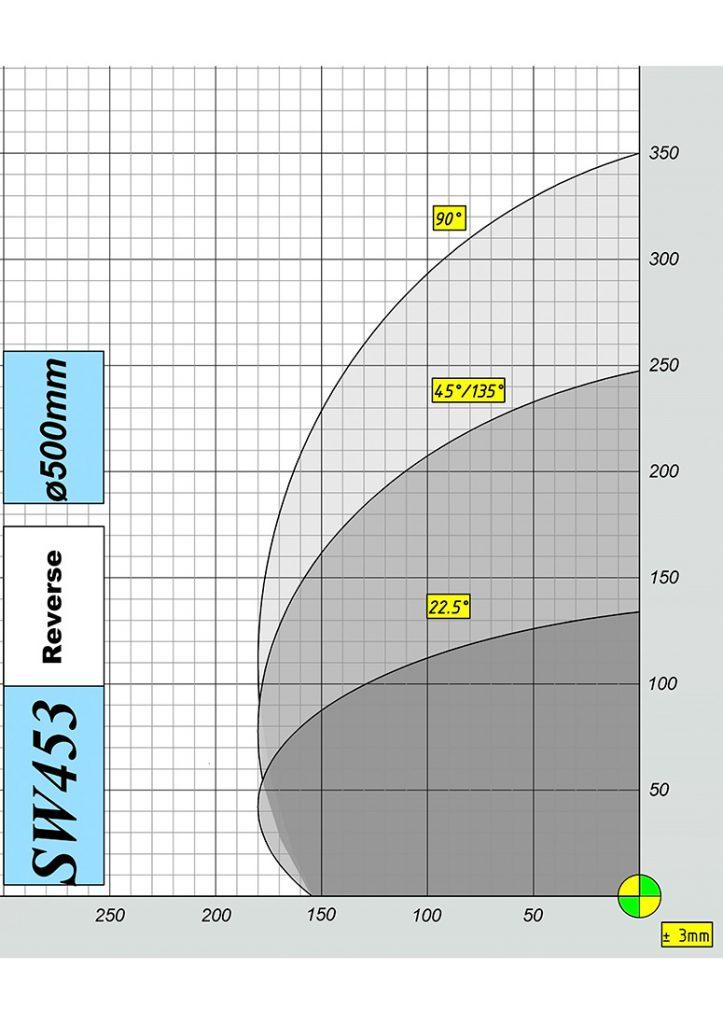 Mecal SW 453 garda double miter saw cutting diagram