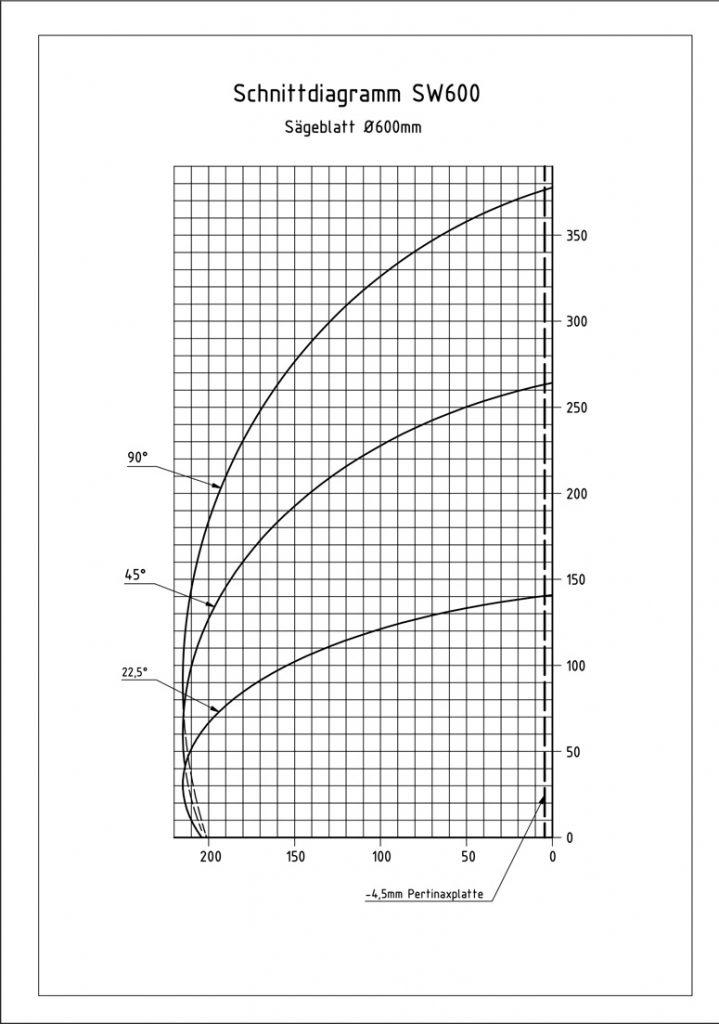 Pressta Eisele SW600 aluminum cutting center cutting diagram